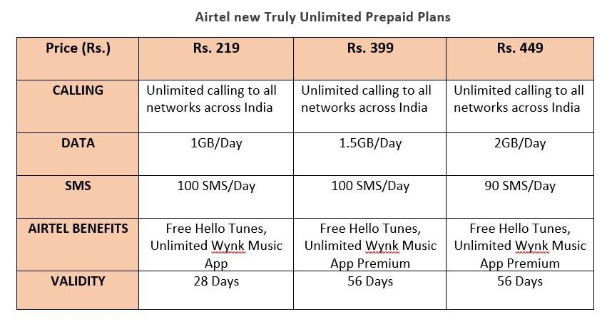 Good News for Airtel Users with 3 New Plans And no FUP on Calling