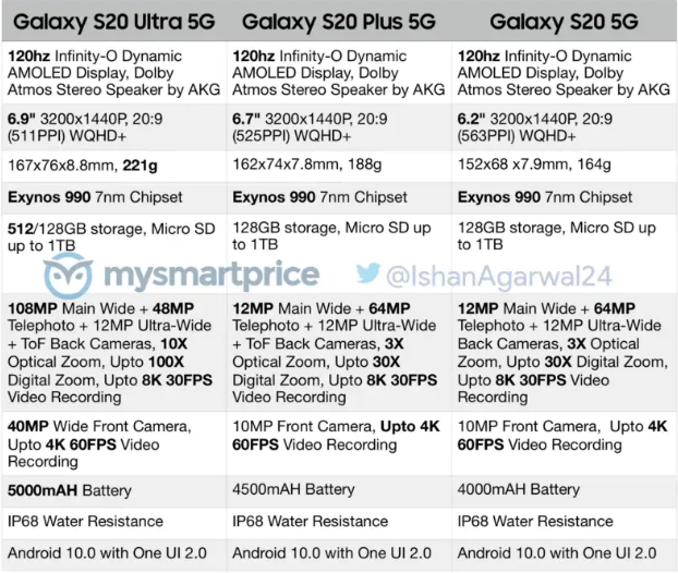 Samsung Galaxy S20 Smartphones' Specifications Leaked