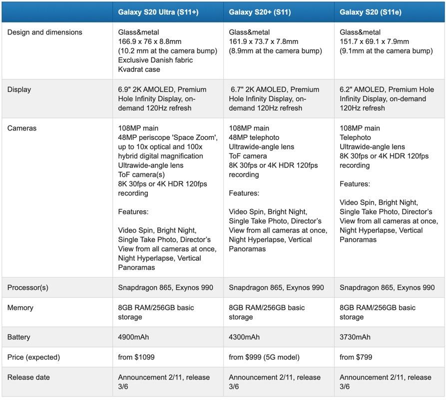 Samsung Galaxy S20, Galaxy S20 Ultra, Galaxy S20+ Leaks & Specifications