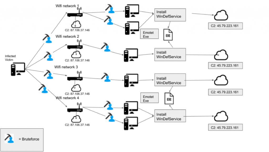 Emotet Trojan Enlarges To Spread via WiFi connections