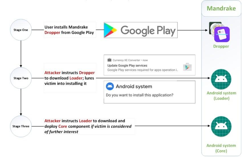 mandrake malware android